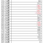 浦安市人口増減2011-2012