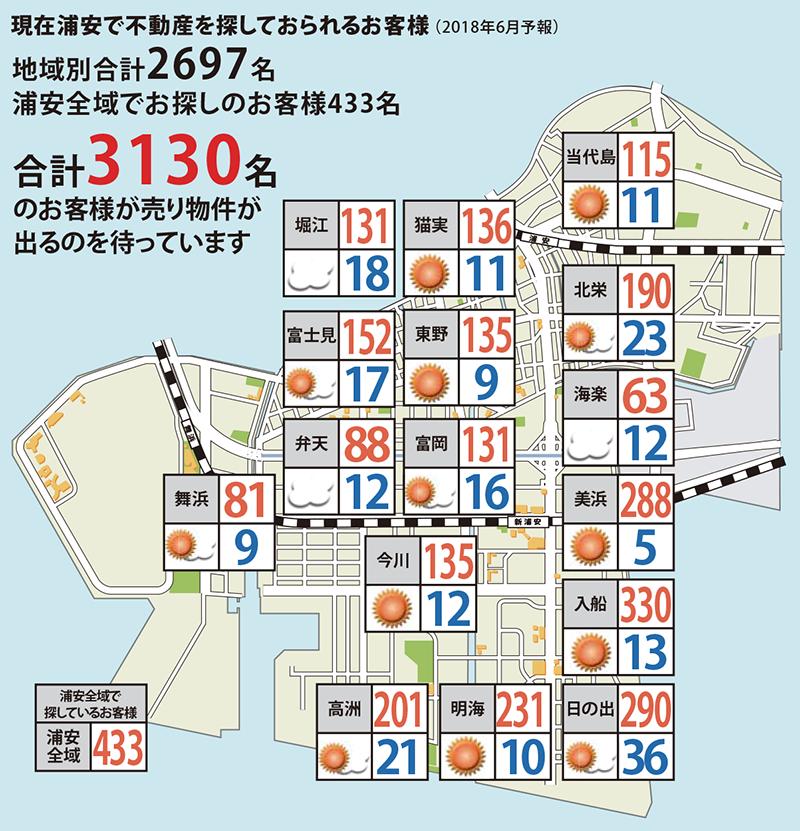 浦安相場天気予報2018年6月