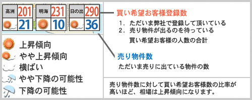 浦安相場天気予報2018年6月例