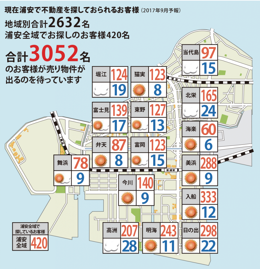 浦安相場天気2017年9月