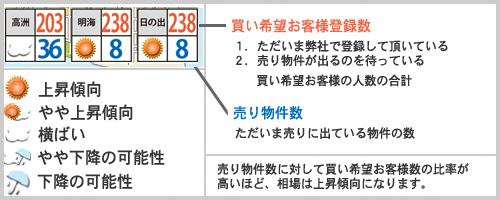 浦安相場天気2017年7月読み方