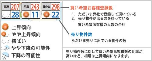 浦安相場天気2017年9月例