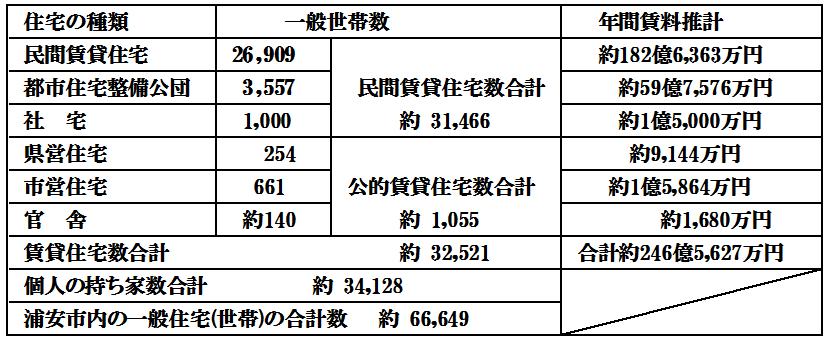 浦安の住宅の種類別(賃貸・所有)の一般所帯数