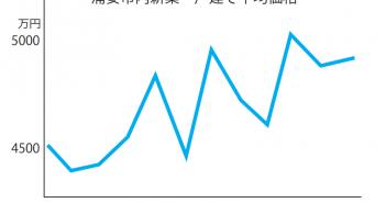 浦安市内新築一戸建て平均価格