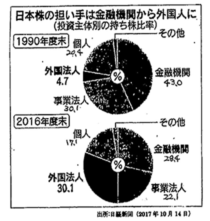 日本株の担い手は金融機関から外国人に