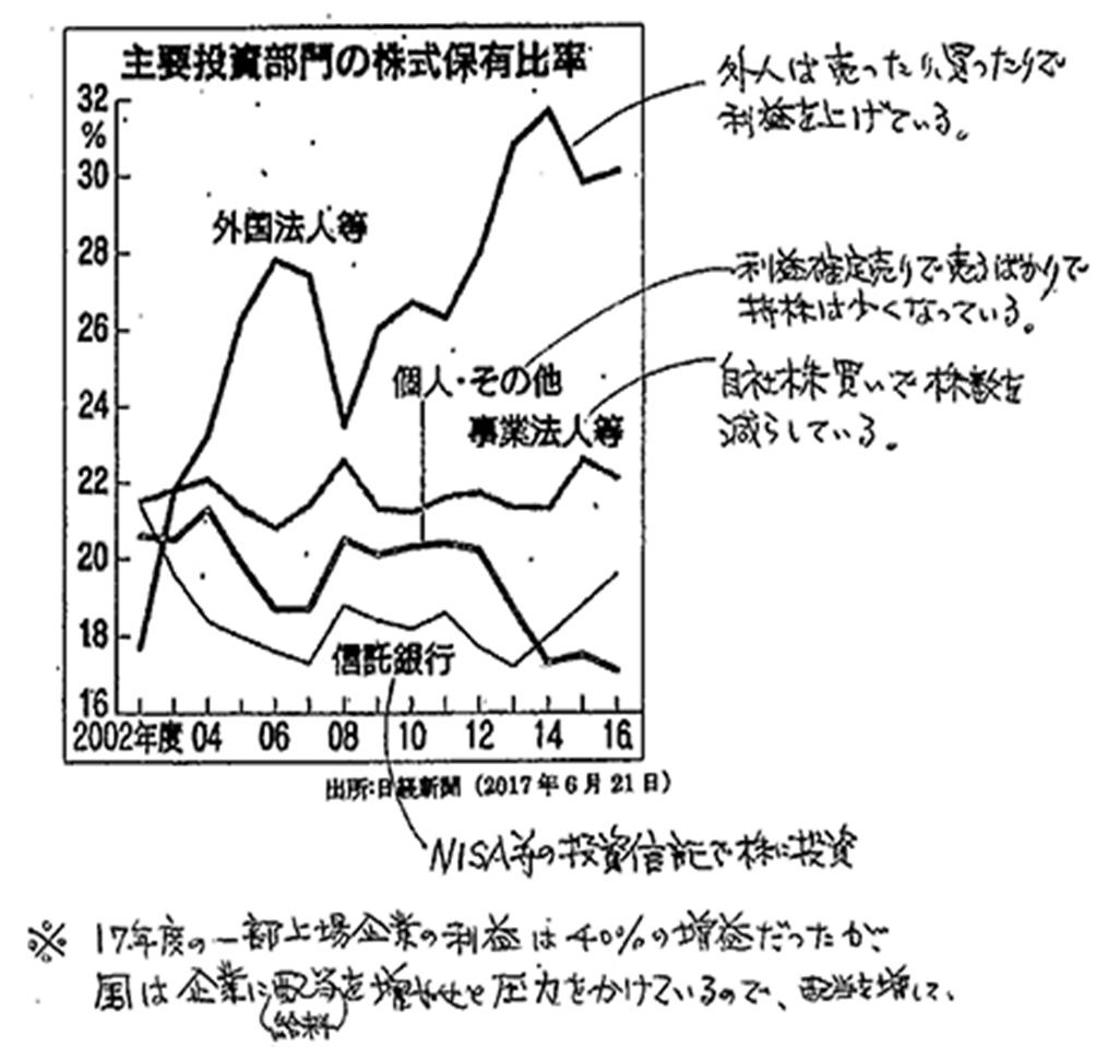 主要投資部門の株式保有比率