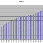 浦安市人口グラフ