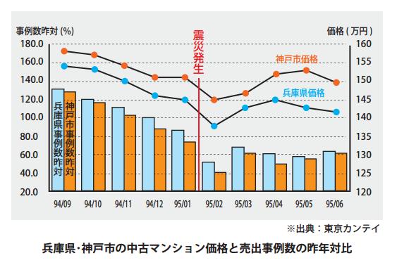 兵庫県・神戸市の中古マンション価格と売出事例数の昨年対比