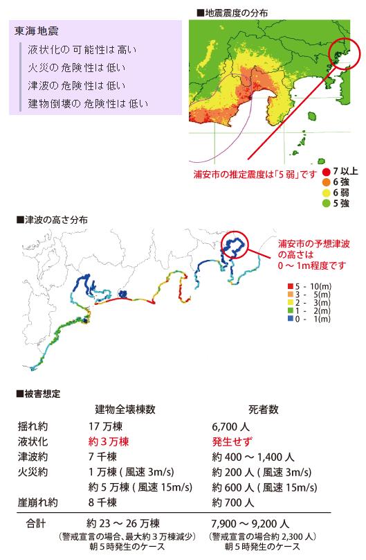 東海地震被害想定