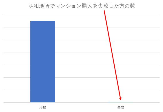 明和地所で購入した後に競売になる物件数グラフ