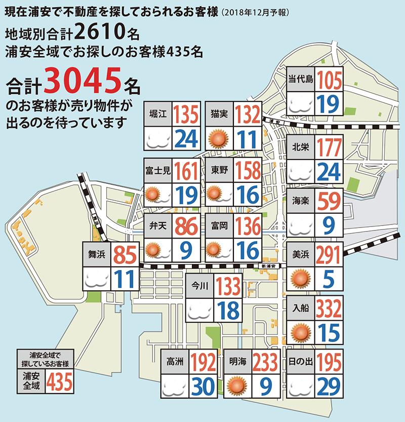 浦安相場天気予報2018年12月