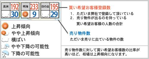 浦安相場天気予報2018年12月例