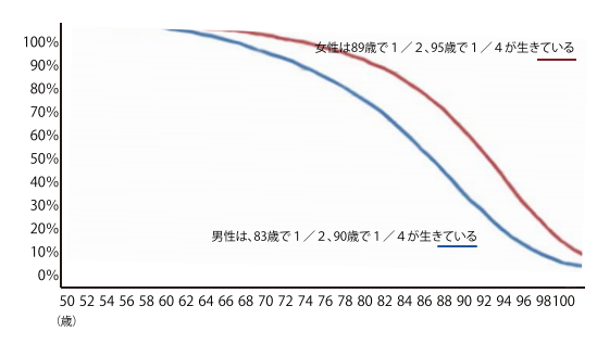 年齢毎の生存確率