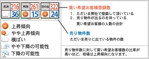 浦安相場天気2019年11月例