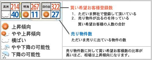 浦安相場天気予報2020年3月例