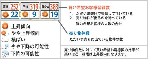 浦安相場天気予報2021年4月例