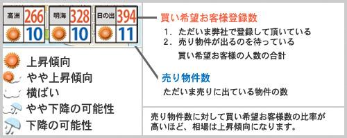 浦安相場天気予報2021年6月例