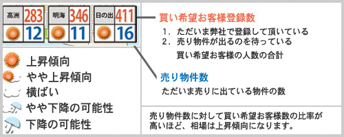 浦安相場天気予報9月例